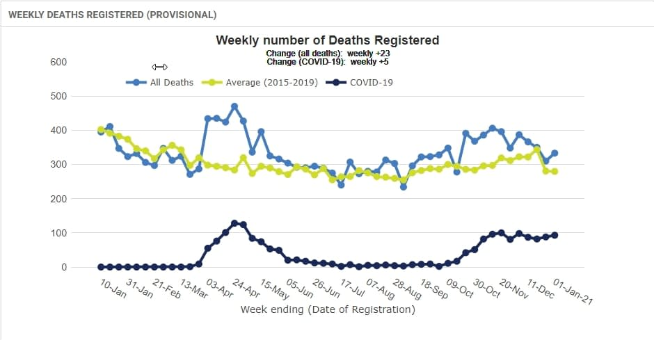 WEEKLY DEATHS REGISTERED (PROVISIONAL)