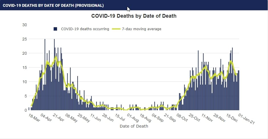 COVID-19 DEATHS BY DATE OF DEATH (PROVISIONAL)