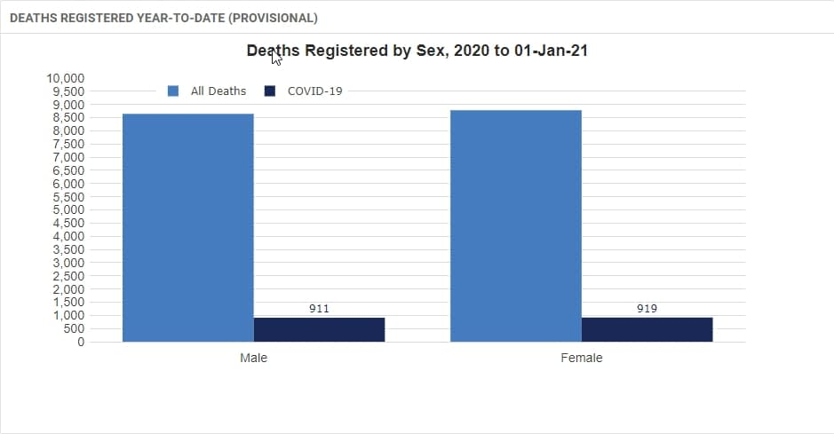 DEATHS REGISTERED YEAR-TO-DATE (PROVISIONAL) BY SEX