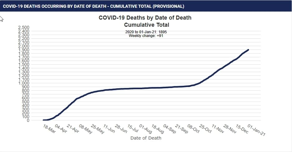 COVID-19 DEATHS OCCURRING BY DATE OF DEATH - CUMULATIVE TOTAL (PROVISIONAL)
