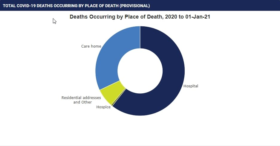 TOTAL COVID-19 DEATHS OCCURRING BY PLACE OF DEATH (PROVISIONAL)