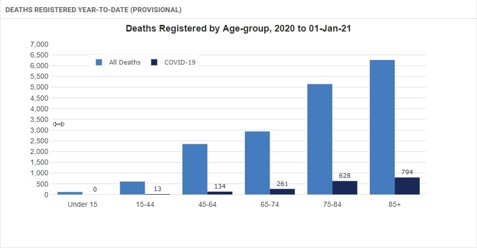DEATHS REGISTERED YEAR-TO-DATE (PROVISIONAL) BY AGE